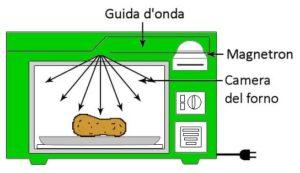 come-fatto-microonde